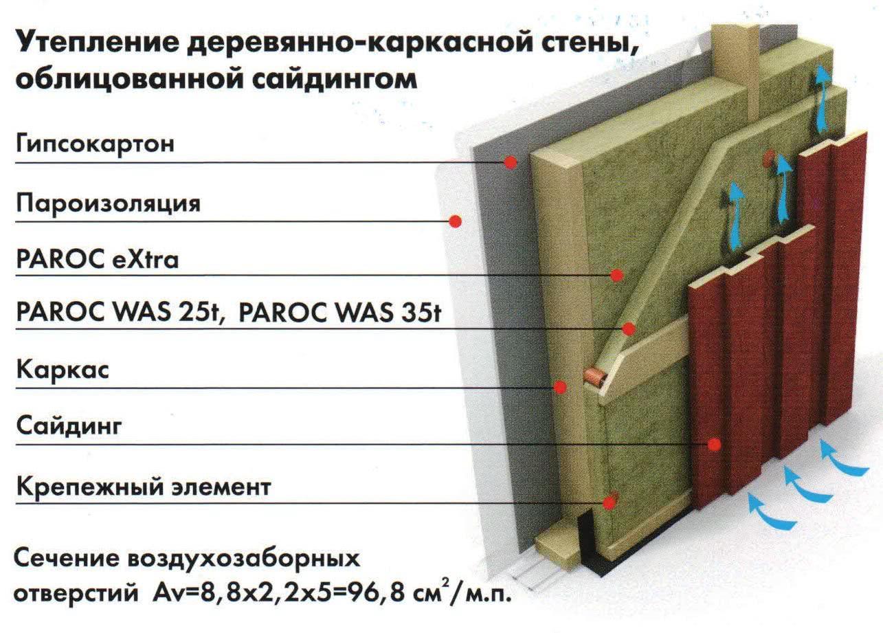 Какой утеплитель лучше: как выбрать самый лучший материал для теплоизоляции