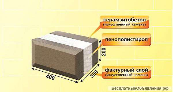 Дома из теплоблоков: особенности материала и строительства