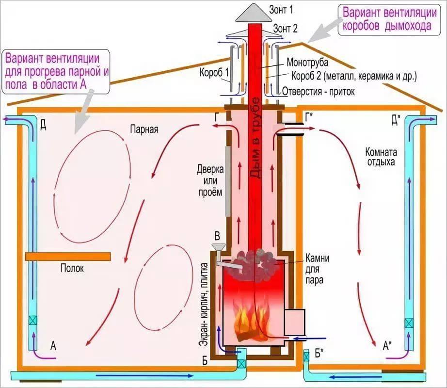 Почему дует из вентиляции: причины обратной тяги и ее устранение