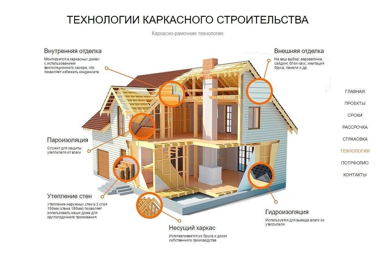 Ошибки в каркасном доме - последствия и рекомендации, как не допустить
