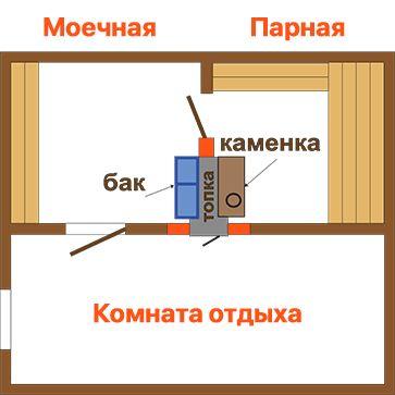 Основные этапы установки печи в бане
