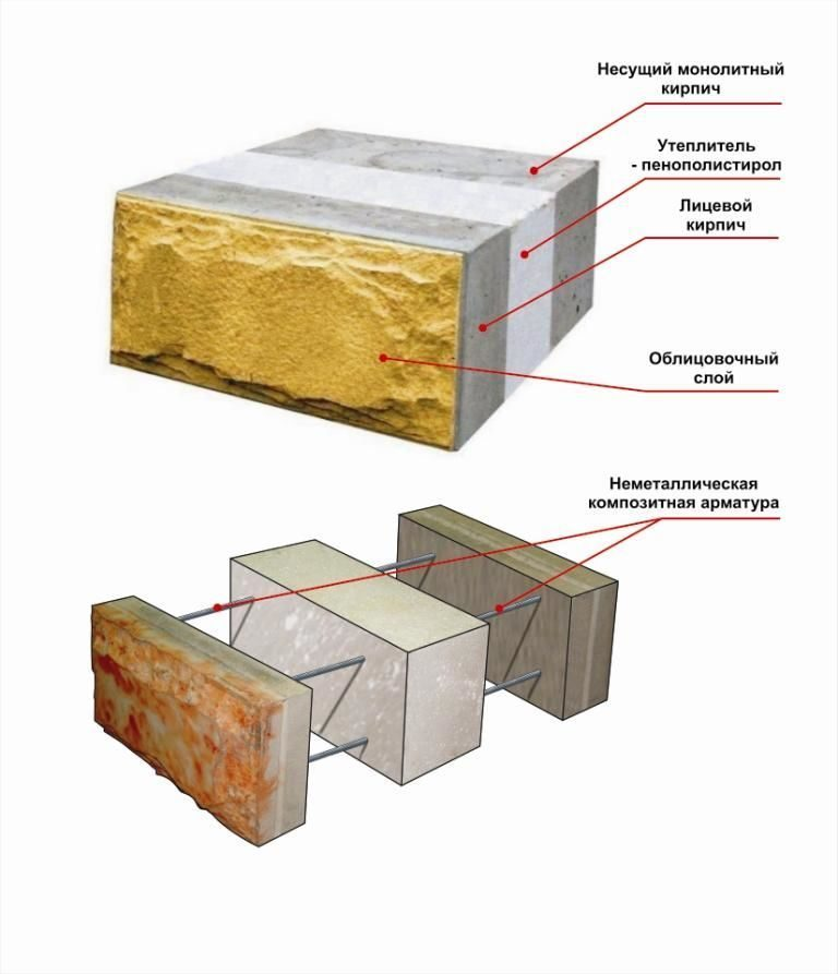 Технология строительства дома из теплоблоков