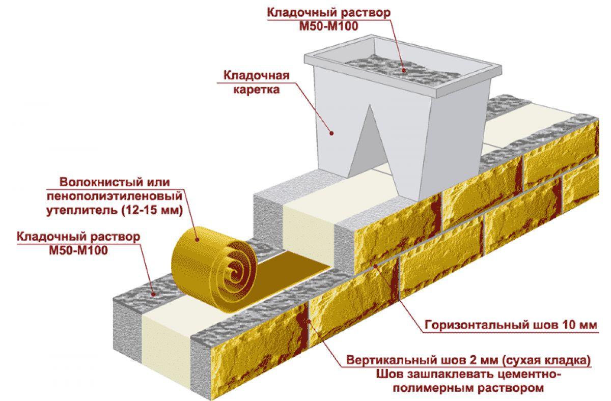 Технология - теплостен - строительство дома из блоков
