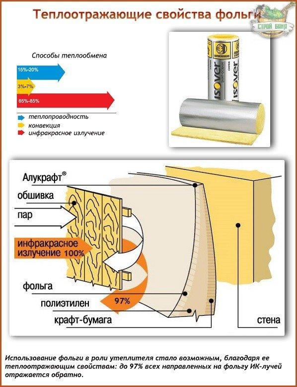 Алюминиевая фольга для утепления бани - выбор и монтаж своими руками!