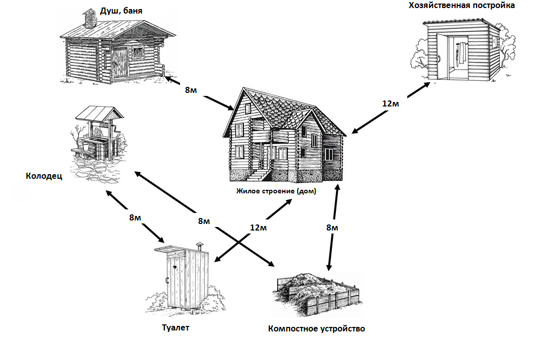 На каком расстоянии от дома можно строить баню: пожарные нормы снип и закон 2020