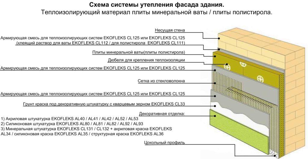 Все о технологии утепления стен минеральной ватой