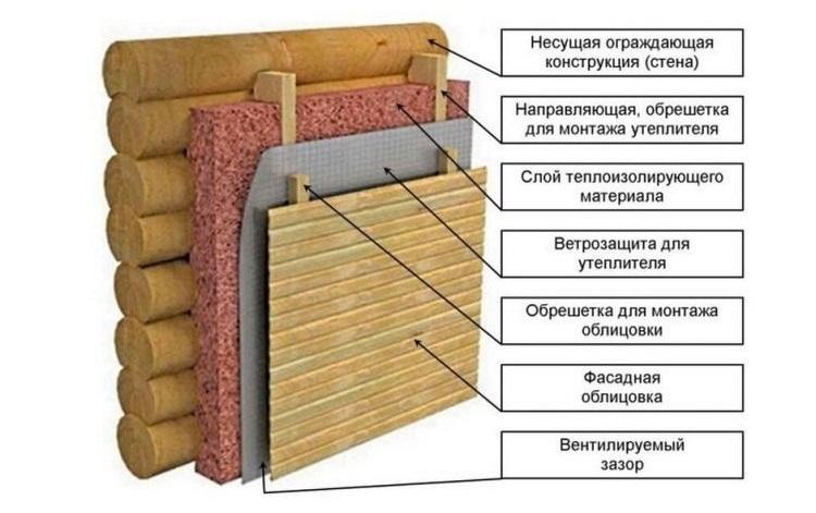 Чем и как утеплять предбанник? советы профессионалов по выбору лучшего теплоизолятора