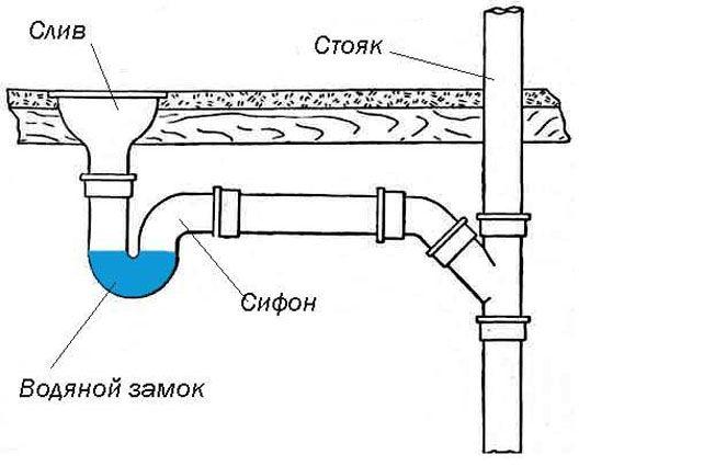 Слив для бани — особенности строительства и эксплуатации