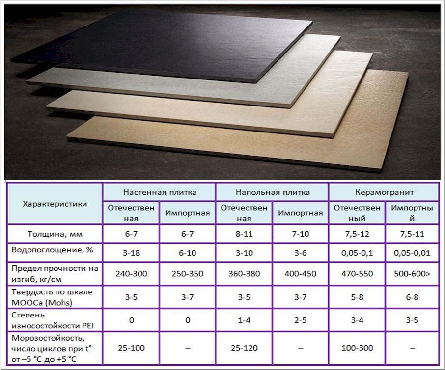 Напольная плитка: как выбрать правильно, советы и рекомендации профессионалов