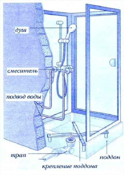 Душевые кабины своими руками: как сделать и собрать самодельную в квартире, фото сборки кабинки, схема монтажа и изготовление душа