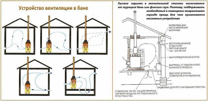Почему капает из вытяжки в частном доме: причины появления конденсата