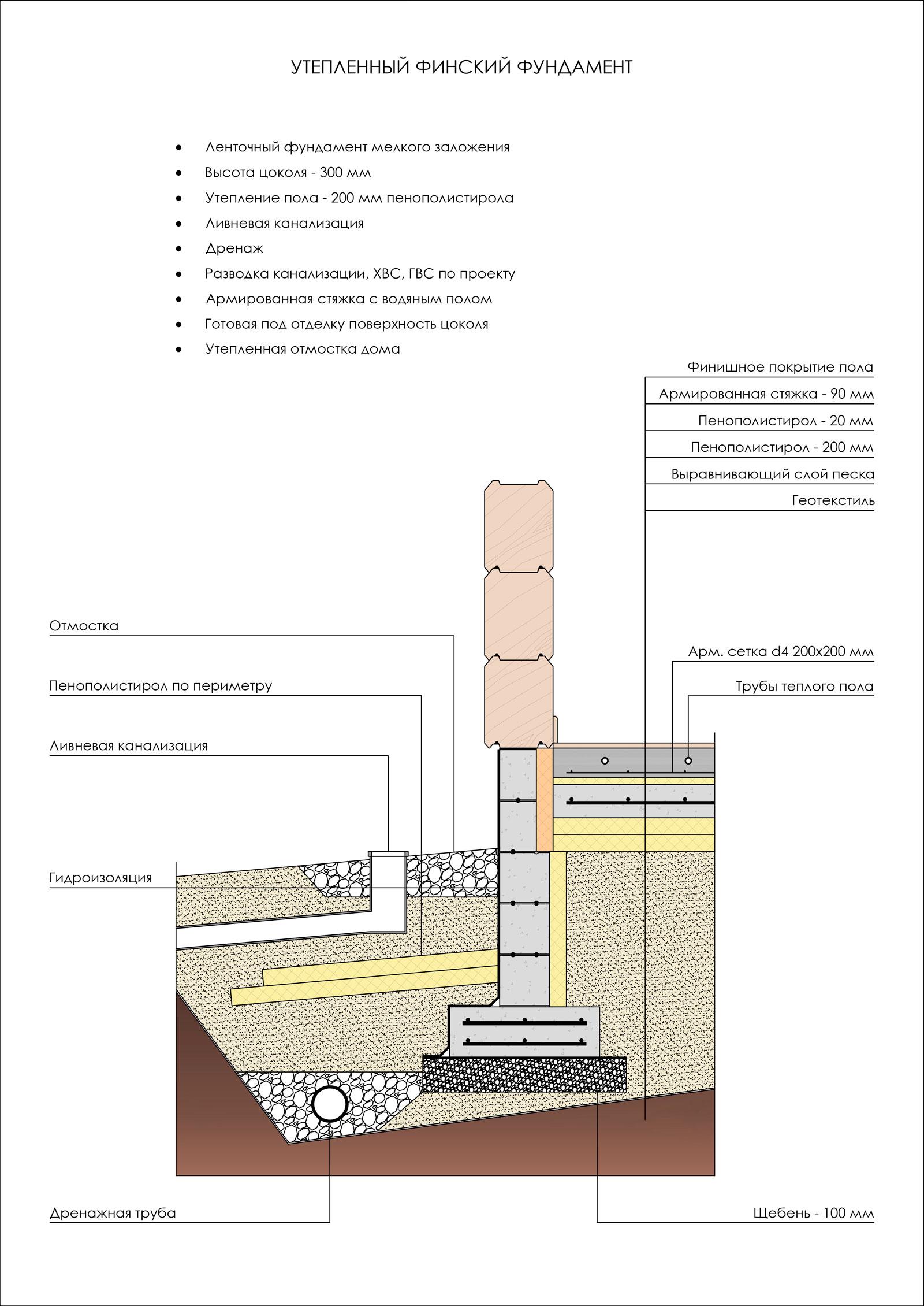 Основные характеристики фундамента шведская плита, как ее установить своими руками