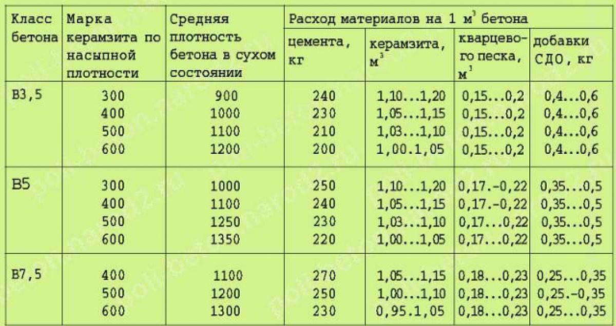 Что такое полусухая стяжка пола | opolax.ru
