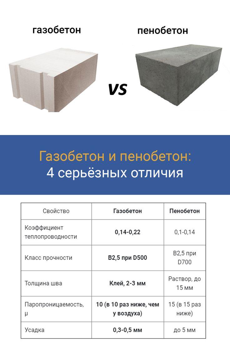 Газоблоки или пеноблоки: что лучше для постройки дома