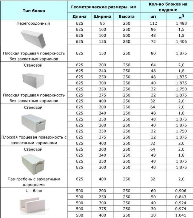 Как рассчитать количество пеноблоков на дом, размеры и вес материала