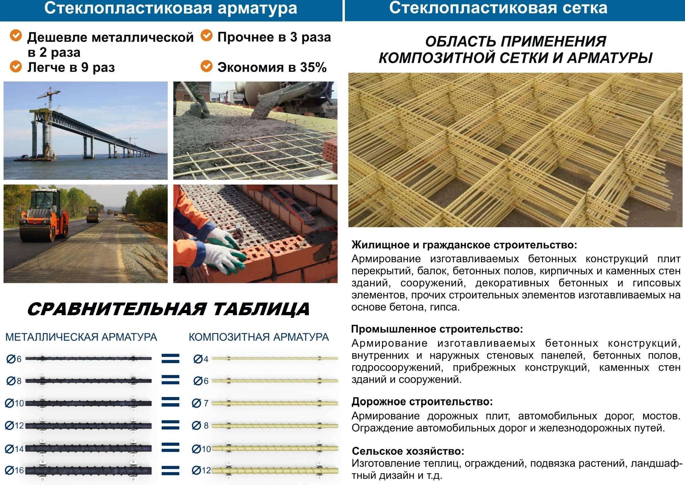 Композитная (пластиковая) арматура: виды, характеристики, плюсы и минусы, область применение в строительстве.