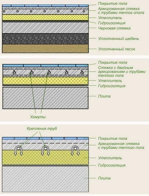Правильная укладка водяного теплого пола | грейпей