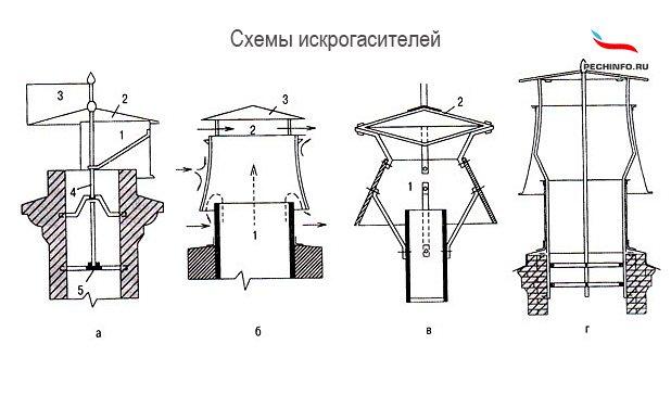 Как сделать искрогаситель на дымоход своими руками: пошаговое руководство