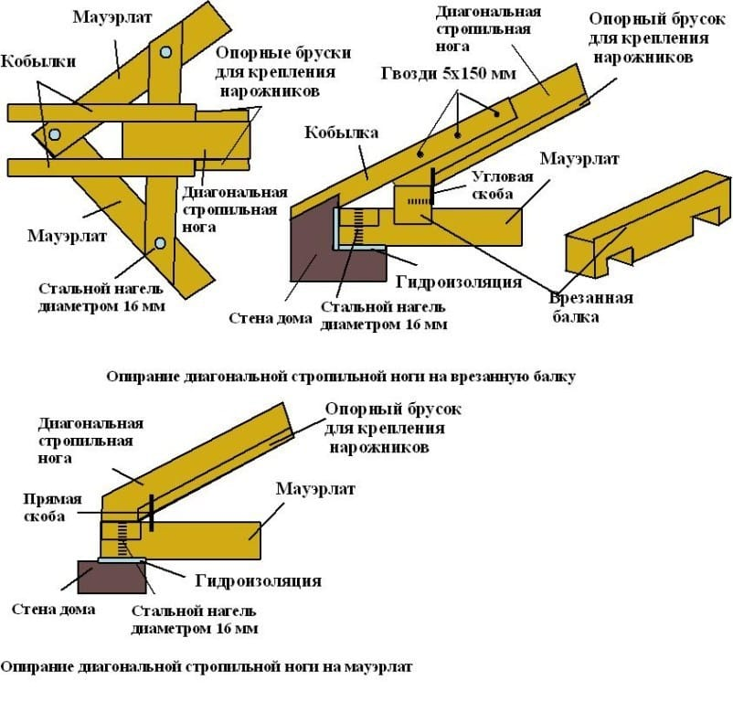 Крепление балок перекрытия к мауэрлату: технология выполнения работ