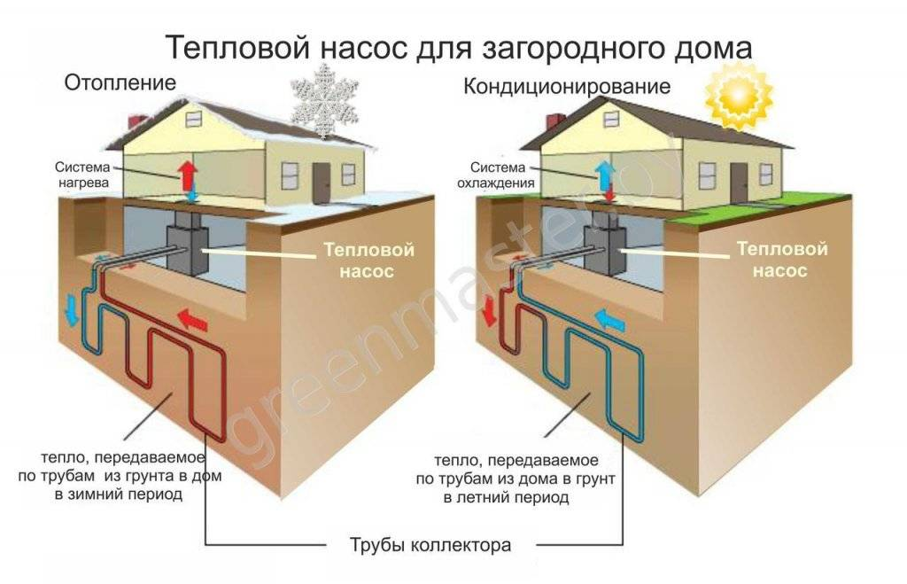 Отопление в бане круглый год