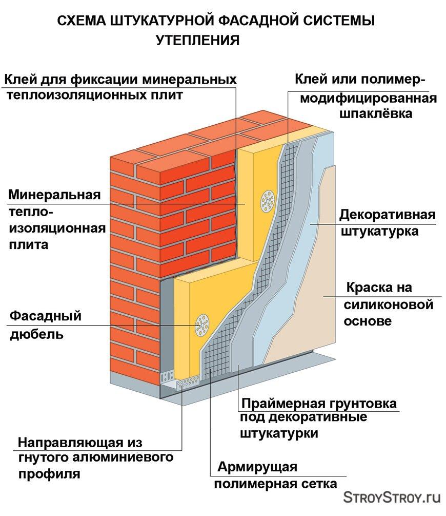 Мокрый фасад, плюсы и минусы, виды, подготовка — фасад эксперт