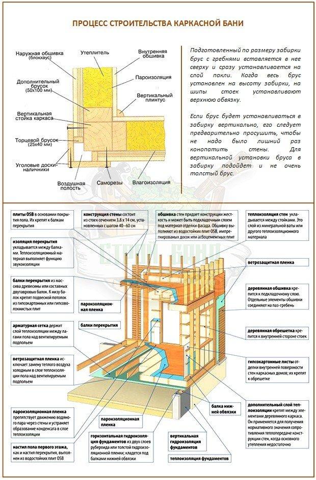 Правильный пирог стены в каркасном доме и бане из разных материалов