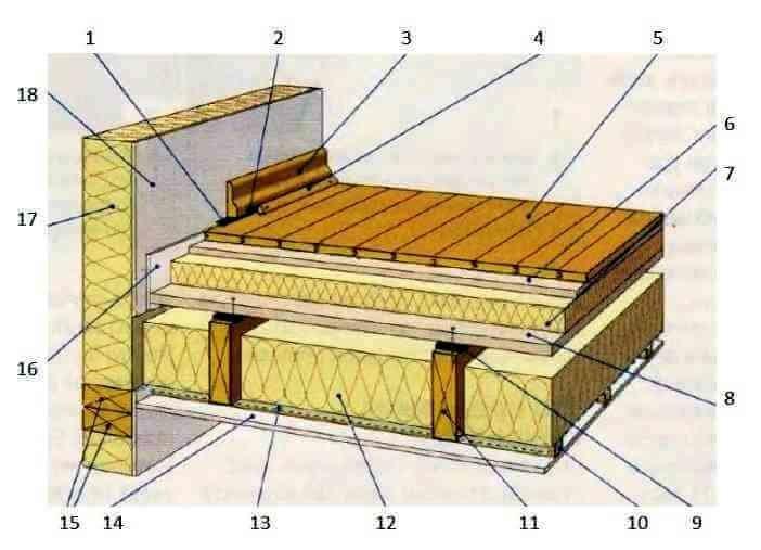 Монтаж деревянного пола первого этажа и междуэтажного перекрытия: пошаговая инструкция