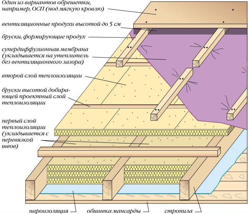 Чем и как правильно утеплить потолок в бане своими руками: изучаем материалы и правила их укладки