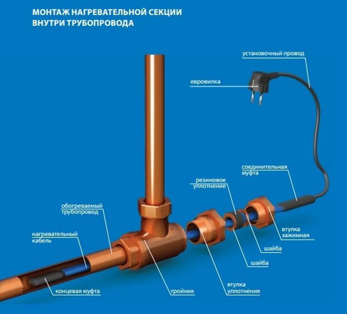 Греющий кабель: характеристики, виды, сферы применения и установка