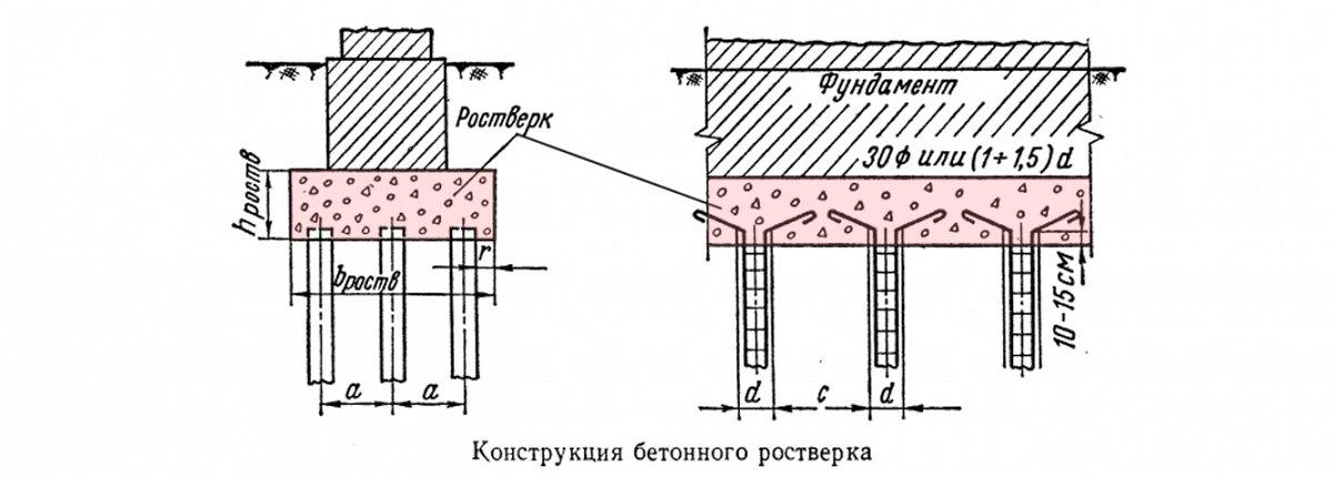Свайно-ростверковый фундамент: плюсы и минусы, пошаговые инструкции
