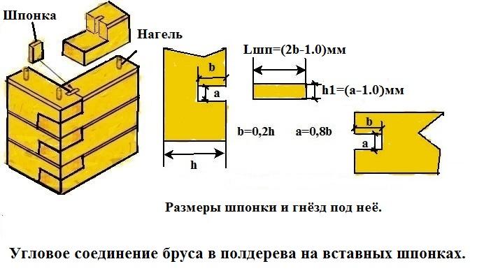 Как построить баню своими руками из бруса: схемы, фото, видео