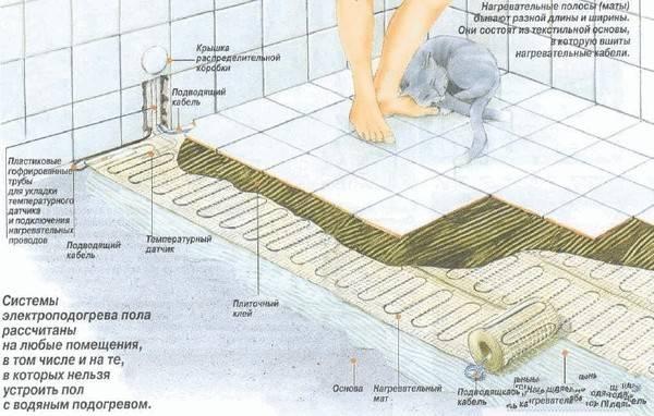 Как правильно сделать пол в бане – что нужно знать до начала строительства