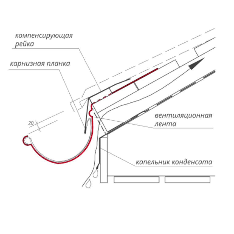 Водосливные системы для кровли