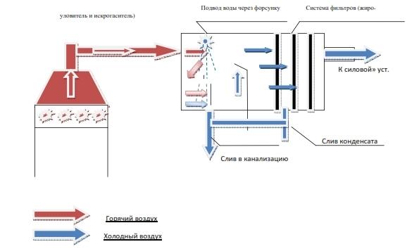 Искрогаситель на дымоход: принцип действия и изготовление своими руками для защиты постройки от пожара