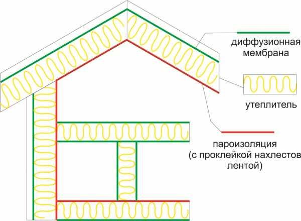 Пароизоляция в строительстве. назначение, виды и сферы применения