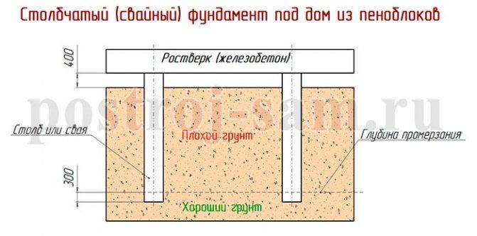 """Что такое """"высота фундамента бани"""" и """"глубина заложения""""? что принимать в расчет?"""