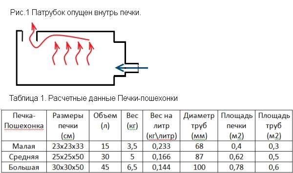 Как рассчитать печь для бани? советы строителям