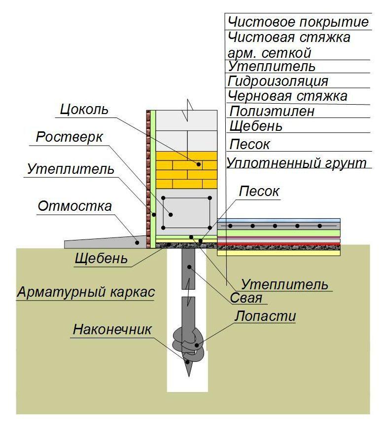 Технология утепления свайного фундамента своими руками при помощи пеноплекса и пенополистирола
