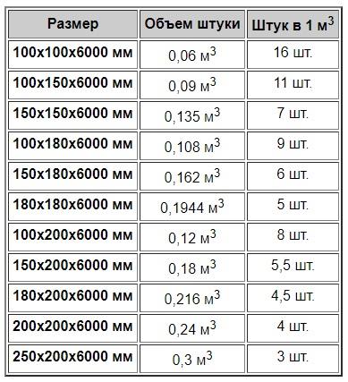Сколько нужно бруса на дом 10×10 — пример расчета, видео!