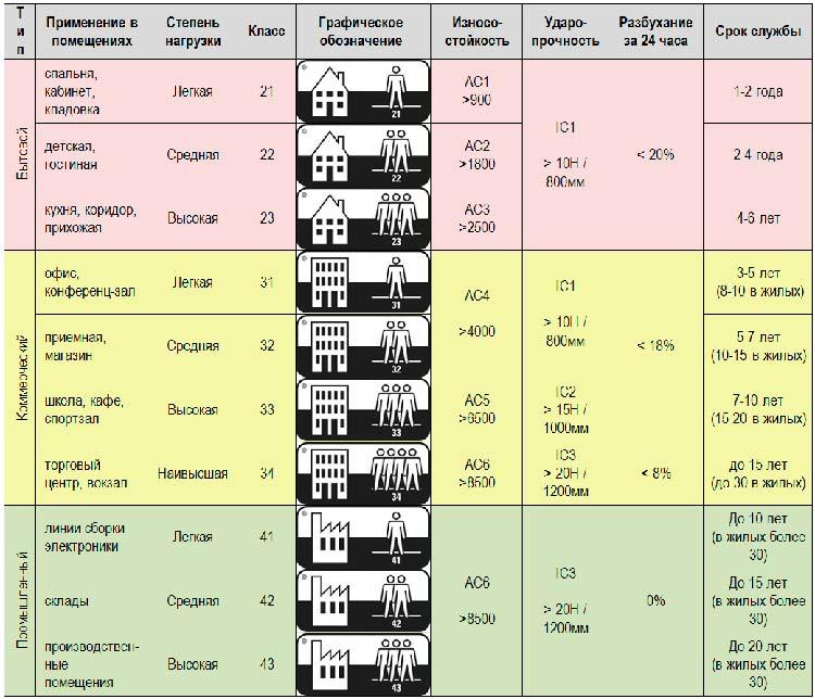Классы износостойкости ламината, какой лучше, как выбрать