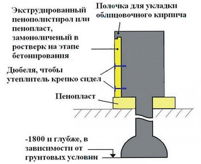 Особенности утепления свайного (винтового) фундамента
