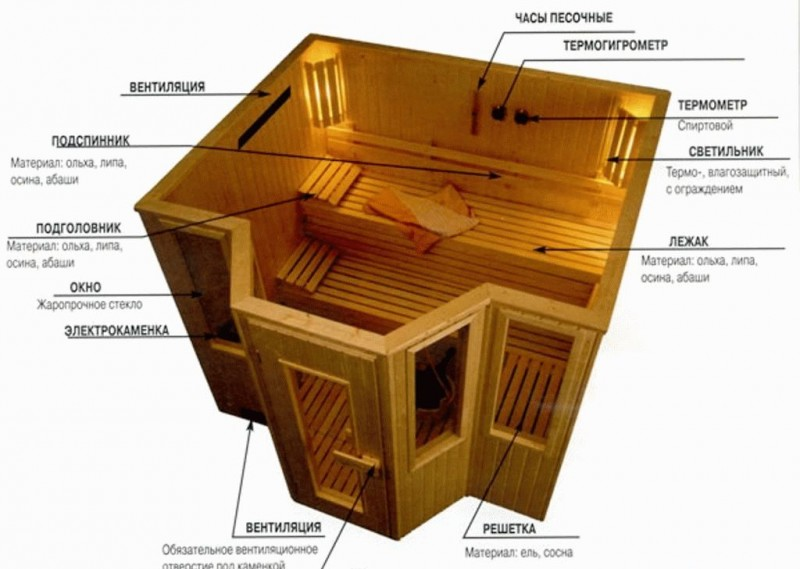 Устройство сауны в частном доме, из чего пол, оборудование стен, как сделать баню в деревянном загородном доме, фото и видео