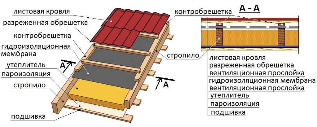 Утепление крыши бани своими руками: какой лучше утеплитель, как правильно утеплить, технология теплоизоляции, чем лучше утеплить
