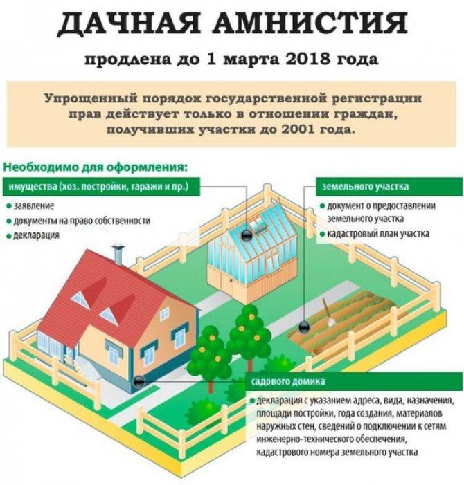 Регистрация бани на земельном участке в 2020 году