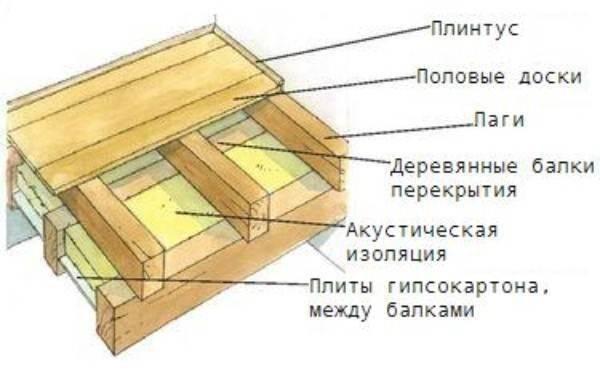 Деревянный пол по балкам