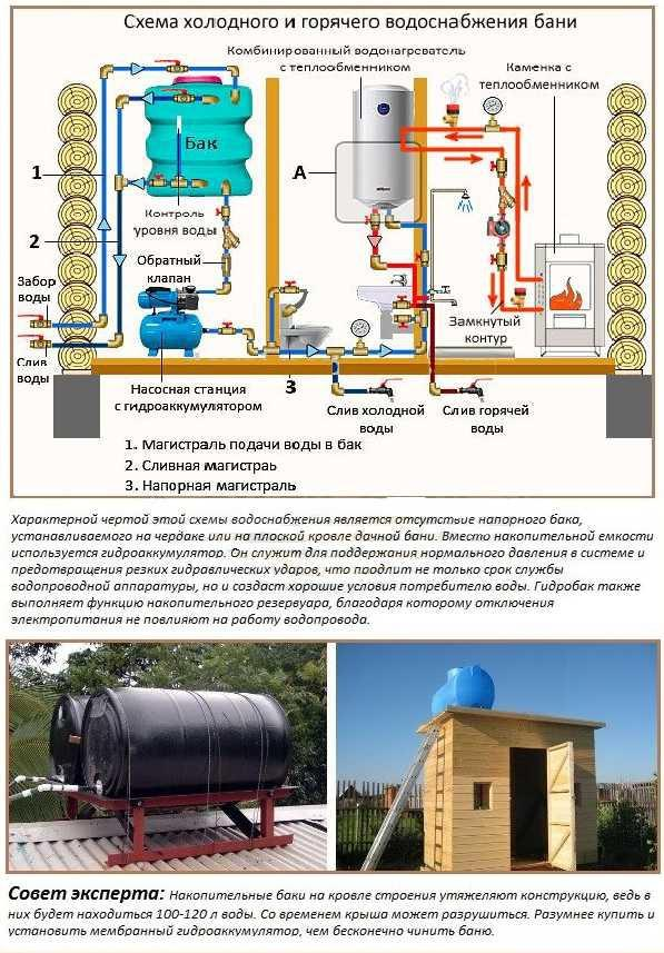 Водоснабжение бани – технические моменты по самостоятельному устройству