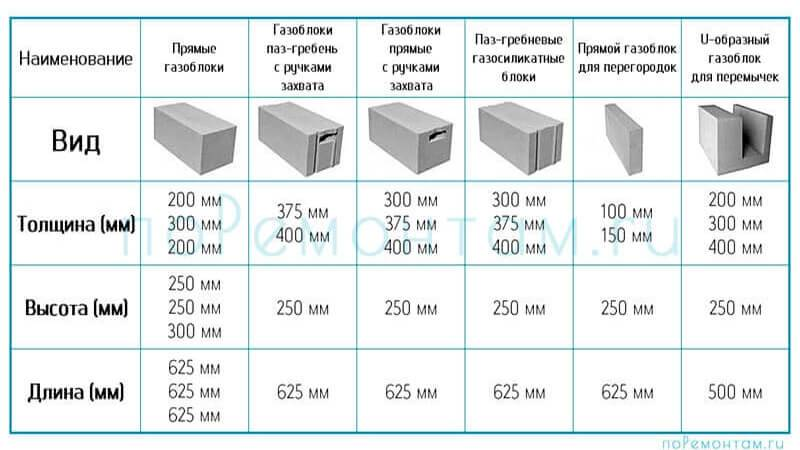 Размер пеноблока: габариты, толщина, ширина, высота