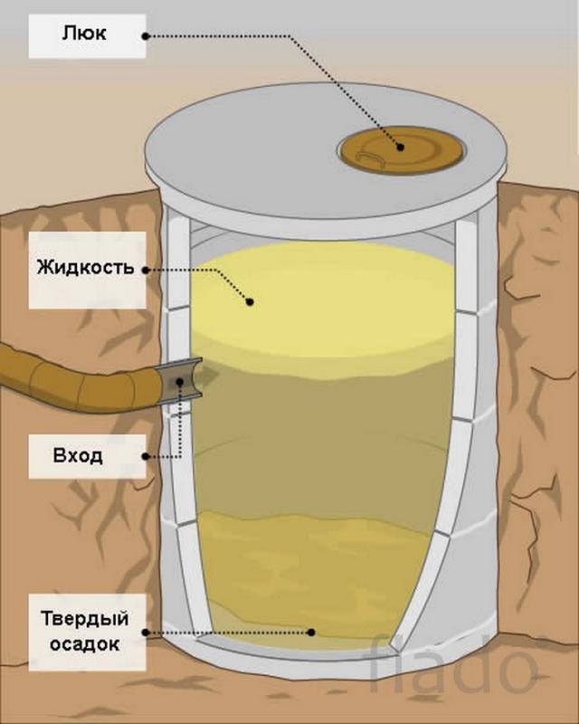 Сливная яма для бани своими руками пошагово