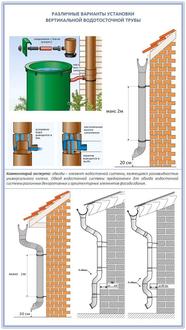 Руководство по монтажу водосточных систем