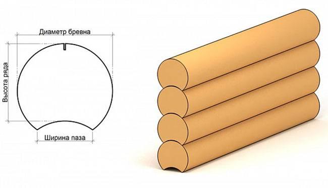 Объем сруба-как рассчитать